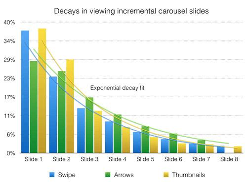 กราฟแสดงจำนวน Interaction แต่ละ slide บน eCommerce mobile site (Credit: Mobify - 2015)