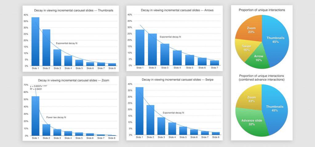 กราฟแสดงจำนวน Interaction แต่ละ slide แยกตามประเภท บน eCommerce mobile site (Credit: Mobify - 2015)