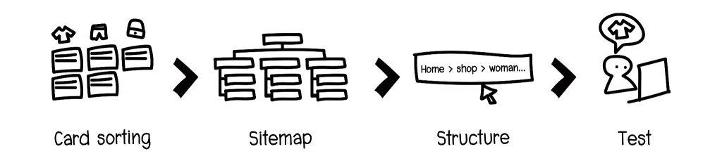 ตัวอย่าง process ของ IA