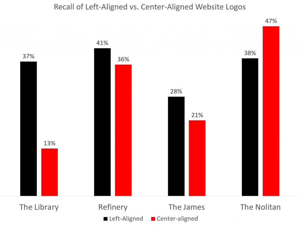กราฟเปรียบเทียบการจดจำชื่อ Brand กับตำแหน่ง logo