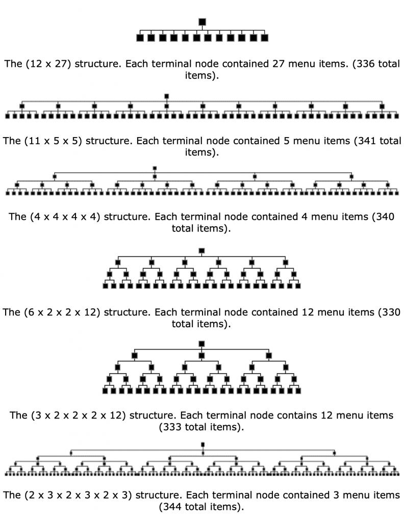 รูปแบบเมนูทั้งหมดที่ใช้ในการทดสอบ แต่ละเเบบมีจำนวนชั้นของเมนูแตกต่างกัน