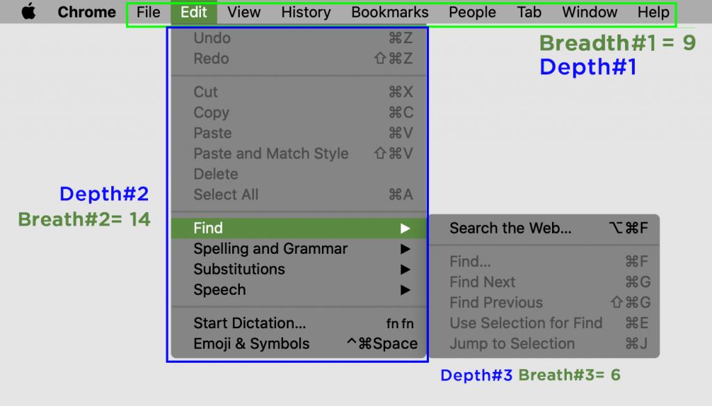 จำนวนชั้นของเมนูเรียกว่า depth และจำนวนตัวเลือกในแต่ละชั้นเรียกว่า Breadth (เมนู Edit มี Hierarchy = 14x6)