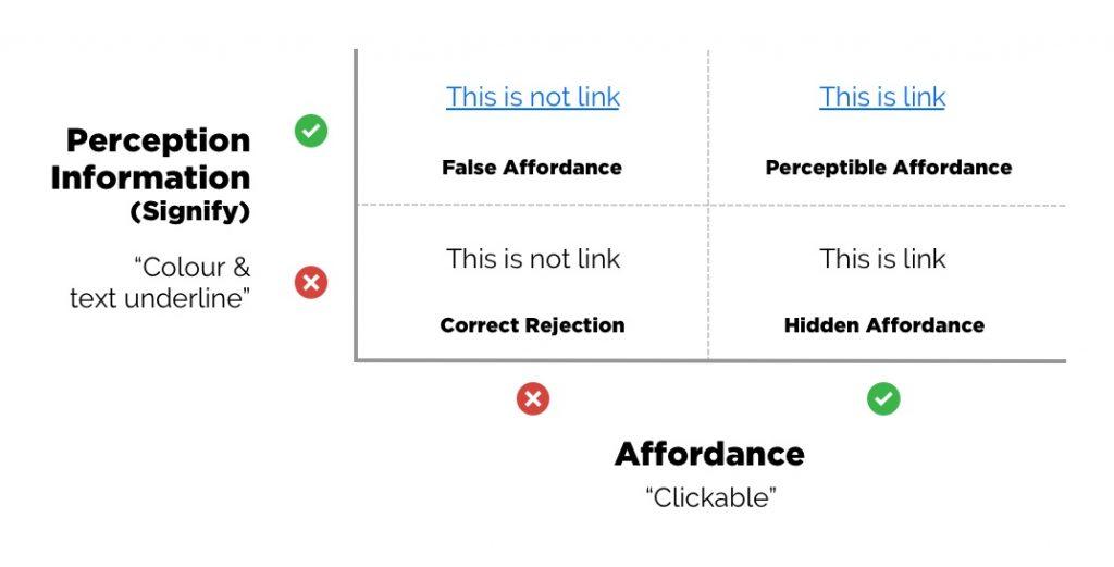 Affordance ที่เราไม่ต้องการให้เกิดขึ้น คือ Hidden Affordance และ False Affordance