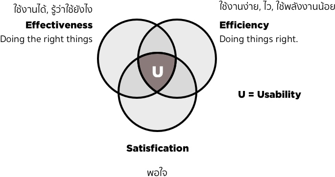 Usability = Effectiveness (ใช้ได้) ∩ Efficiency (ใช้ง่าย) ∩ Satisfaction (ชอบใช้)