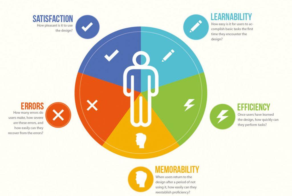 องค์ประกอบ 5 อย่างของ Usability (Credit)