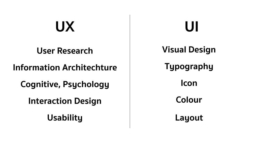 เปรียบเทียบความเเตกต่างระหว่าง UX กับ UI