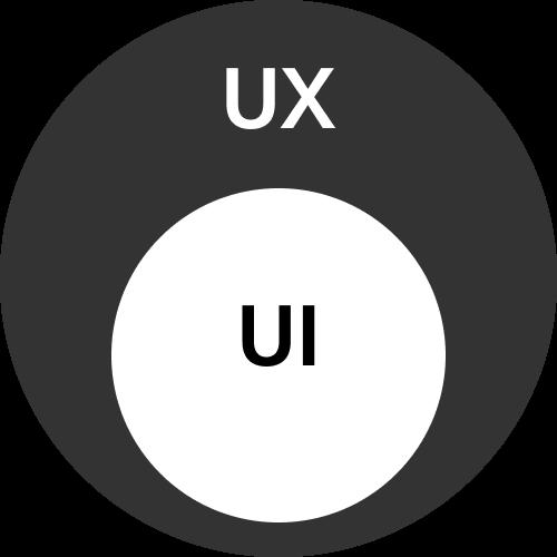 UI เป็็นส่วนหนึ่งของ UX เท่านั้น
